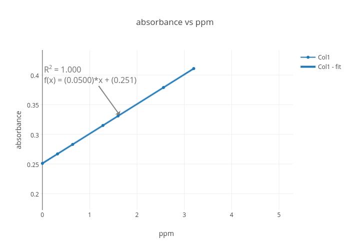 ppm chart