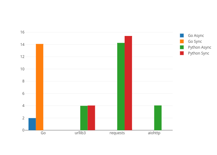 Performance Analysis: Goroutine & Python's Coroutine - Vipul Sharma