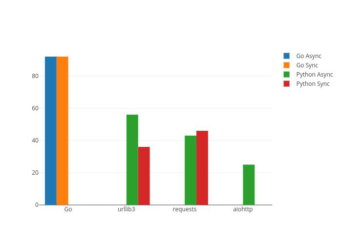 Go Async, Go Sync, Python Async, Python Sync | bar chart made by Vipul | plotly