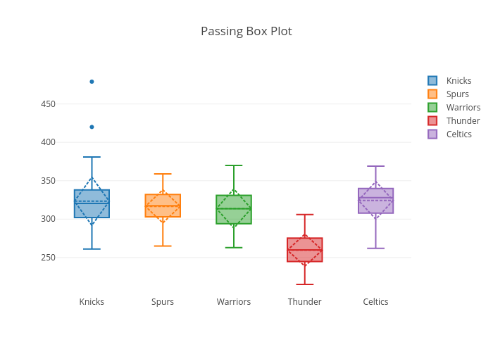 Passing Box Plot | box plot made by Virajparekh94 | plotly