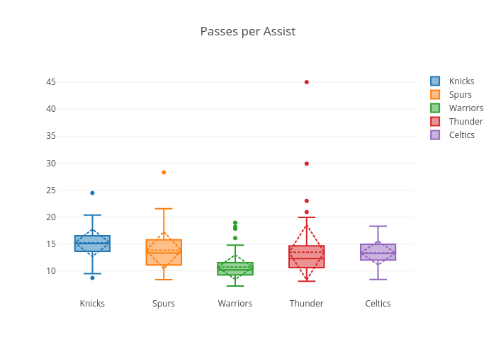 Passes per Assist | box plot made by Virajparekh94 | plotly