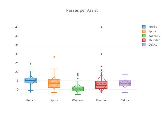 Passes per Assist | box plot made by Virajparekh94 | plotly