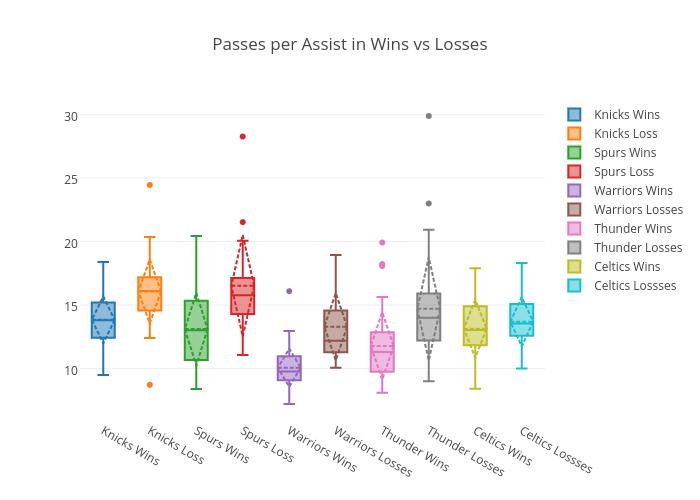 Passes per Assist in Wins vs Losses | box plot made by Virajparekh94 | plotly