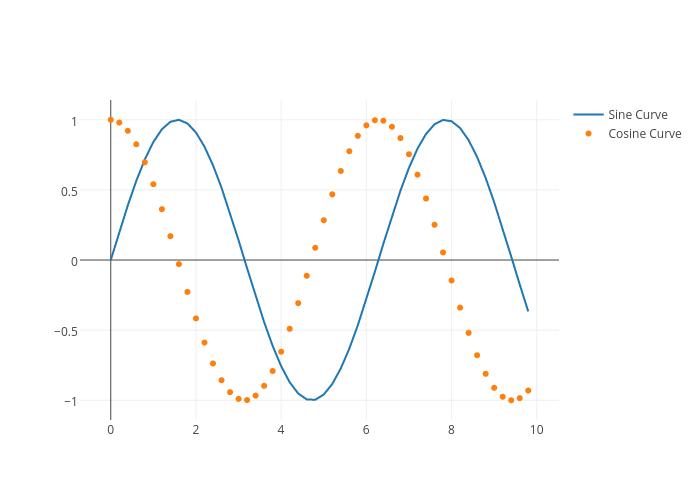 Sine Curve vs Cosine Curve
