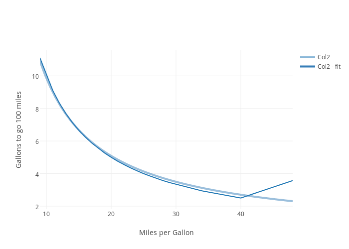 Gallons To Go 100 Miles Vs Per Gallon Ter Chart Made By Vivi