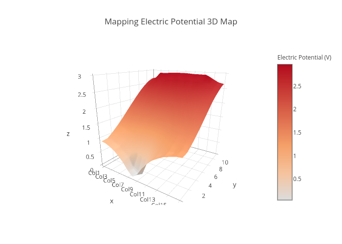 Mapping Electric Potential 3d Map Surface Made By Vjchee