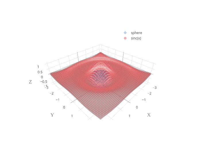 sphere vs sinc(x) | scatter3d made by Vlas-sokolov | plotly