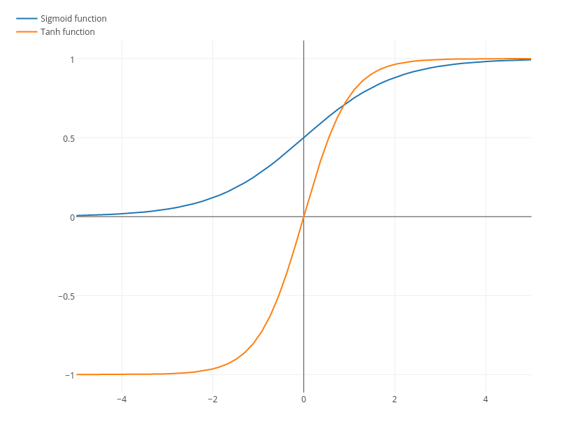Sigmoid function vs tanh function line chart made by votingelephant