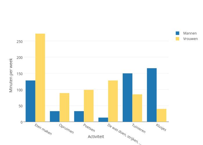Minuten per week vs Activiteit