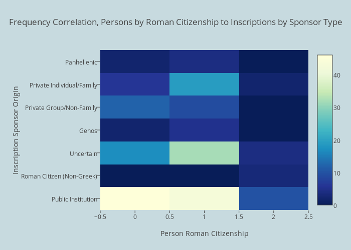 Frequency Correlation, Persons by Roman Citizenship to Inscriptions