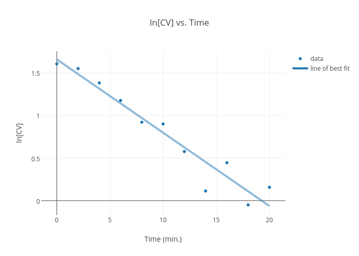 ln cv vs time scatter chart made by wagnermrose plotly