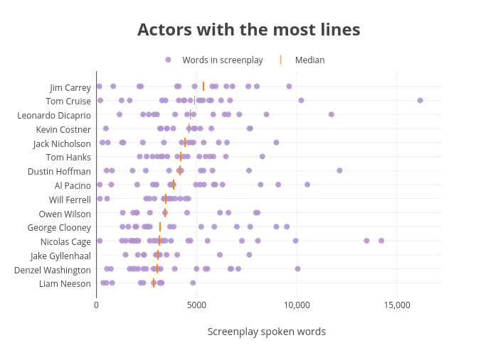 Actors with the most lines | scatter chart made by Walkerkq | plotly