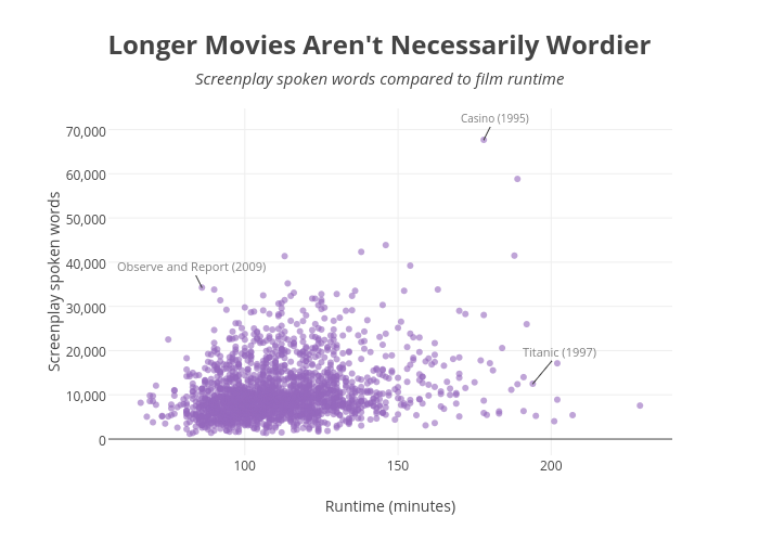 Longer Movies Aren't Necessarily Wordier | scatter chart made by Walkerkq | plotly
