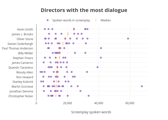 Directors with the most dialogue | scatter chart made by Walkerkq | plotly