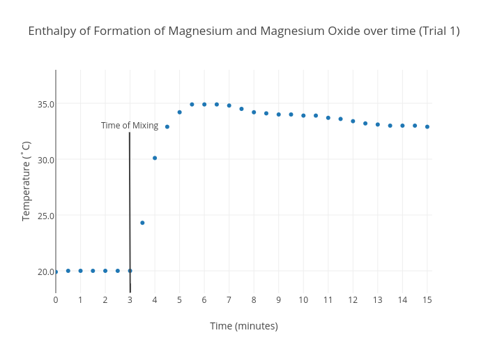 Enthalpy Of Formation Magnesium And Oxide Over Time Trial 1 Ter Chart Made