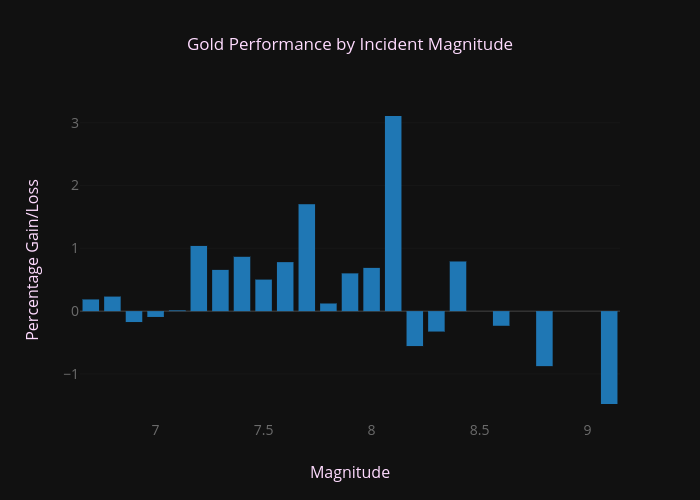 Gold Performance by Incident Magnitude | bar chart made by Wel51x | plotly
