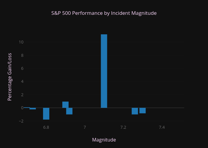 S&P 500 Performance by Incident Magnitude | bar chart made by Wel51x | plotly