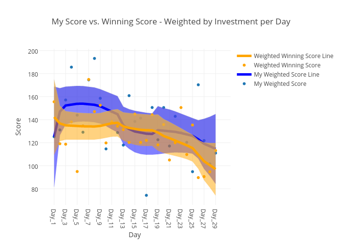 My Score vs. Winning Score - Weighted by Investment per Day