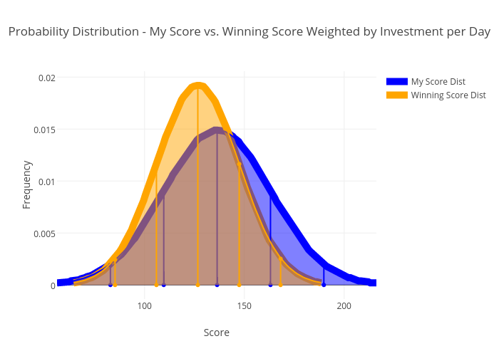 Probability Distribution - My Score vs. Winning Score Weighted by Investment per Day