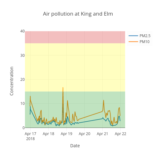 Air pollution at King and Elm | line chartwith vertical error bars made by Westonweb | plotly