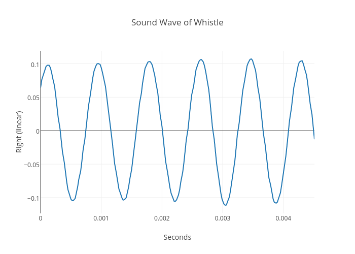 Sound Wave of Whistle | scatter chart made by William teder | plotly