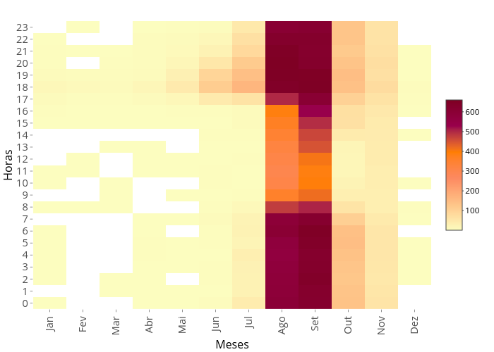 Horas vs Meses | heatmap made by Willianflores | plotly