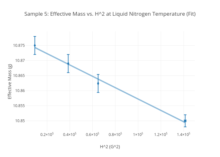 h^2 at liquid nitrogen temperature (fit) | scatter chart