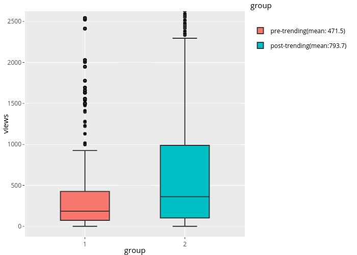 views vs group | box plot made by Wkye | plotly
