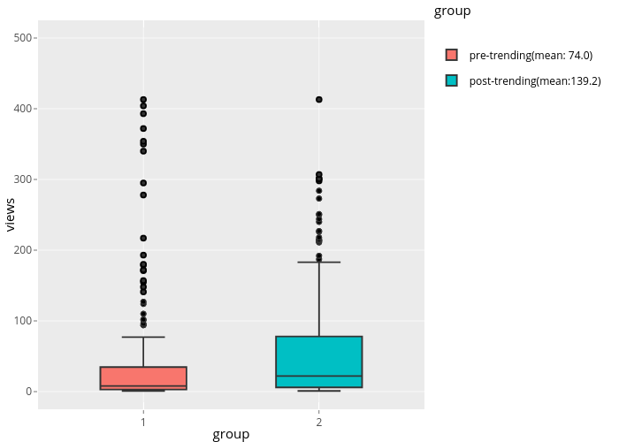 views vs group   box plot made by Wkye   plotly