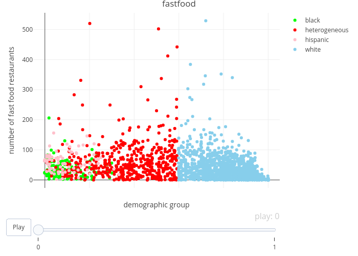 fastfood | scatter chart made by Wkye | plotly