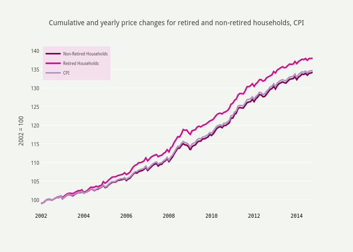 Cumulative and yearly price changes for retired and non-retired households, CPI