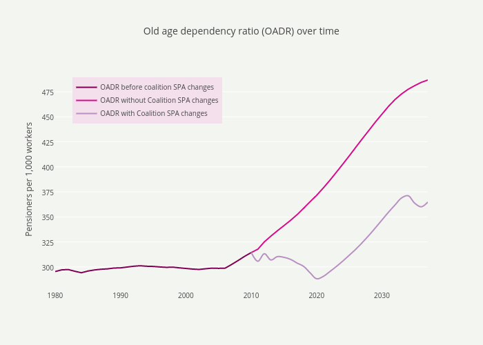Old age dependency ratio (OADR) over time