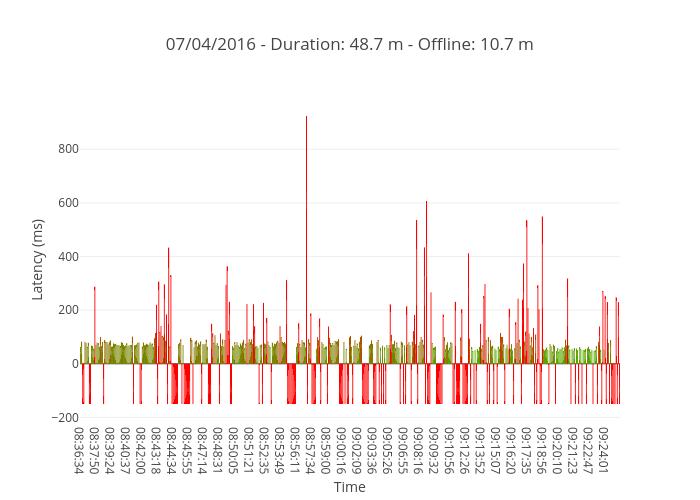 07/04/2016 - Duration: 48.7 m - Offline: 10.7 m