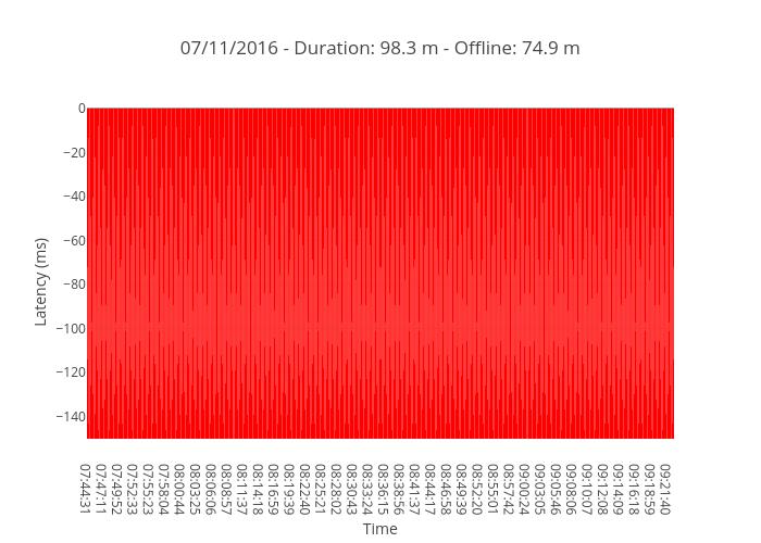 07/11/2016 - Duration: 98.3 m - Offline: 74.9 m