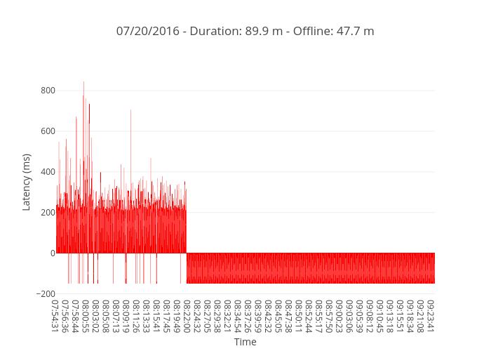 07/20/2016 - Duration: 89.9 m - Offline: 47.7 m