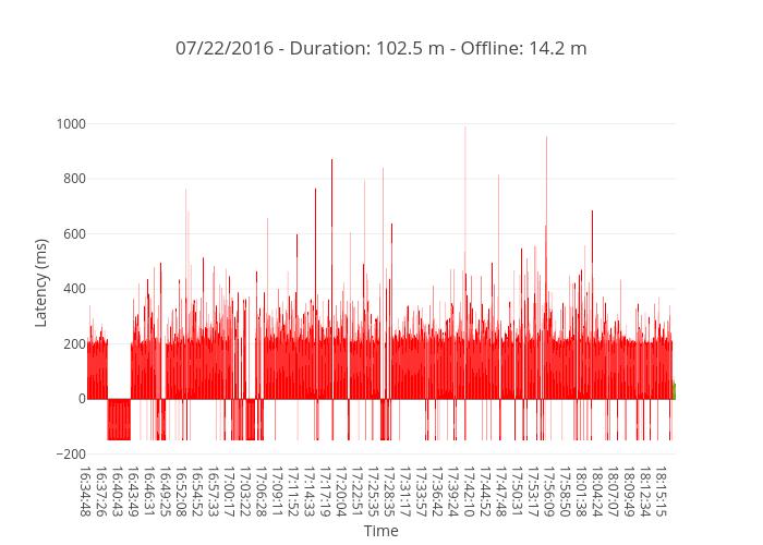 07/22/2016 - Duration: 102.5 m - Offline: 14.2 m