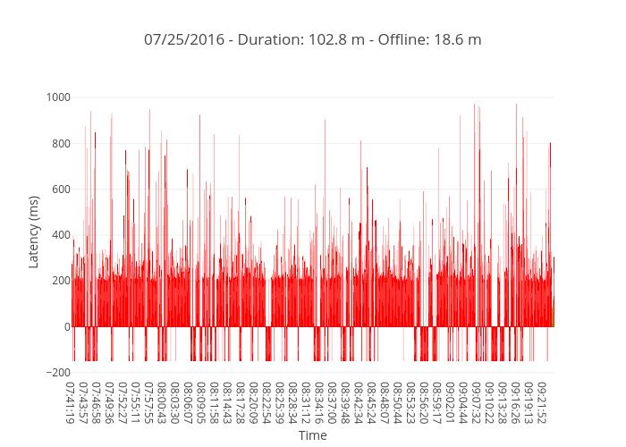 07/25/2016 - Duration: 102.8 m - Offline: 18.6 m