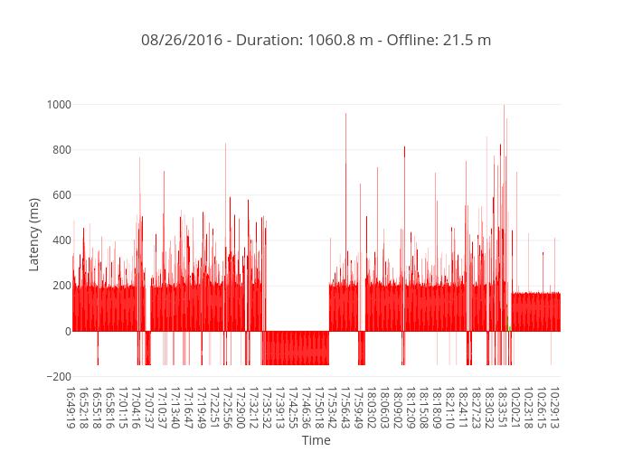08/26/2016 - Duration: 1060.8 m - Offline: 21.5 m