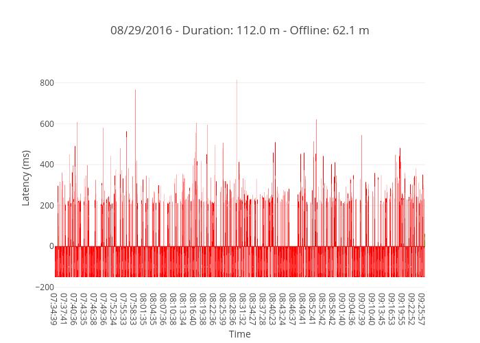 08/29/2016 - Duration: 112.0 m - Offline: 62.1 m