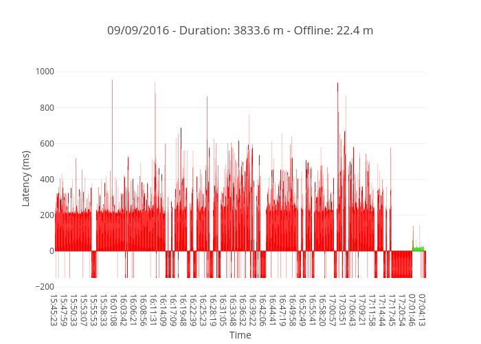 09/09/2016 - Duration: 3833.6 m - Offline: 22.4 m