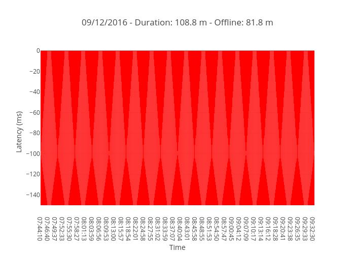 09/12/2016 - Duration: 108.8 m - Offline: 81.8 m
