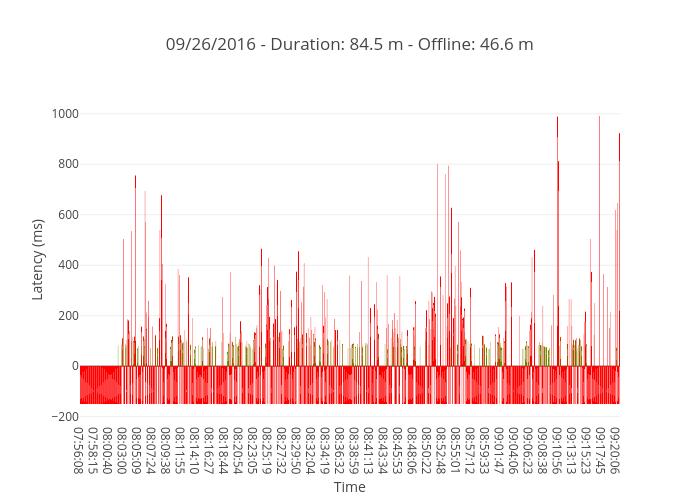 09/26/2016 - Duration: 84.5 m - Offline: 46.6 m
