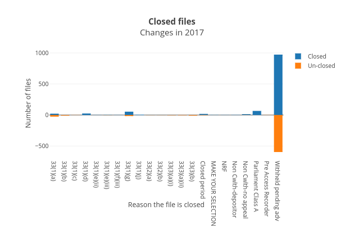 Closed filesChanges in 2017 |  made by Wragge | plotly