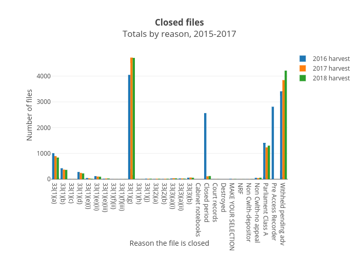 Closed filesTotals by reason, 2015-2017 | grouped bar chart made by Wragge | plotly