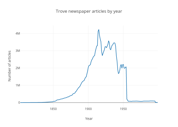Trove newspaper articles by year | scatter chart made by Wragge | plotly