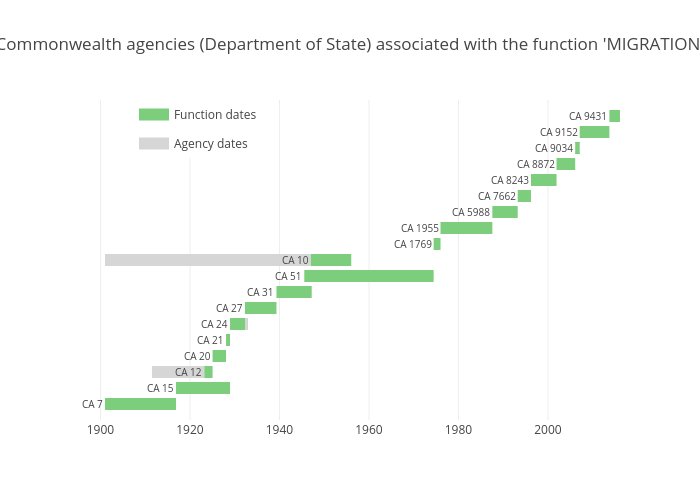 Commonwealth agencies (Department of State) associated with the function 'MIGRATION' | line chart made by Wragge | plotly
