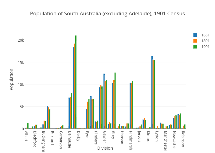 Population of South Australia (excluding Adelaide), 1901 Census