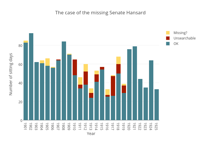 The case of the missing Senate Hansard | stacked bar chart made by Wragge | plotly