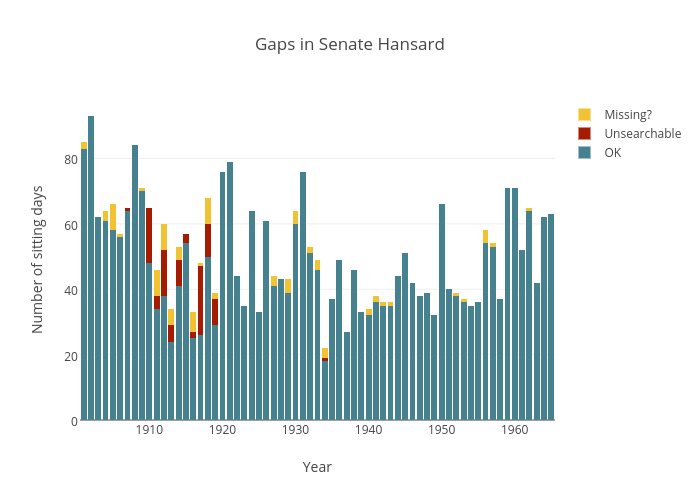Gaps in Senate Hansard | stacked bar chart made by Wragge | plotly