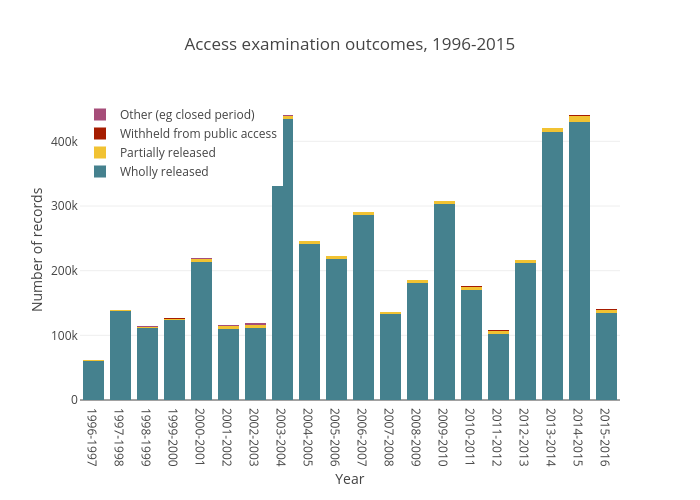 Access examination outcomes, 1996-2015 | stacked bar chart made by Wragge | plotly